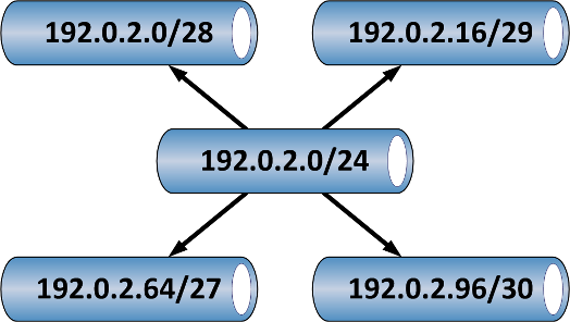 IP Subnetting Part 1